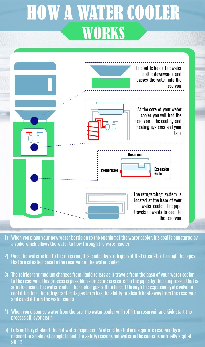 The-Water-Cooler-Company-How-a-water-cooler-works-infographic